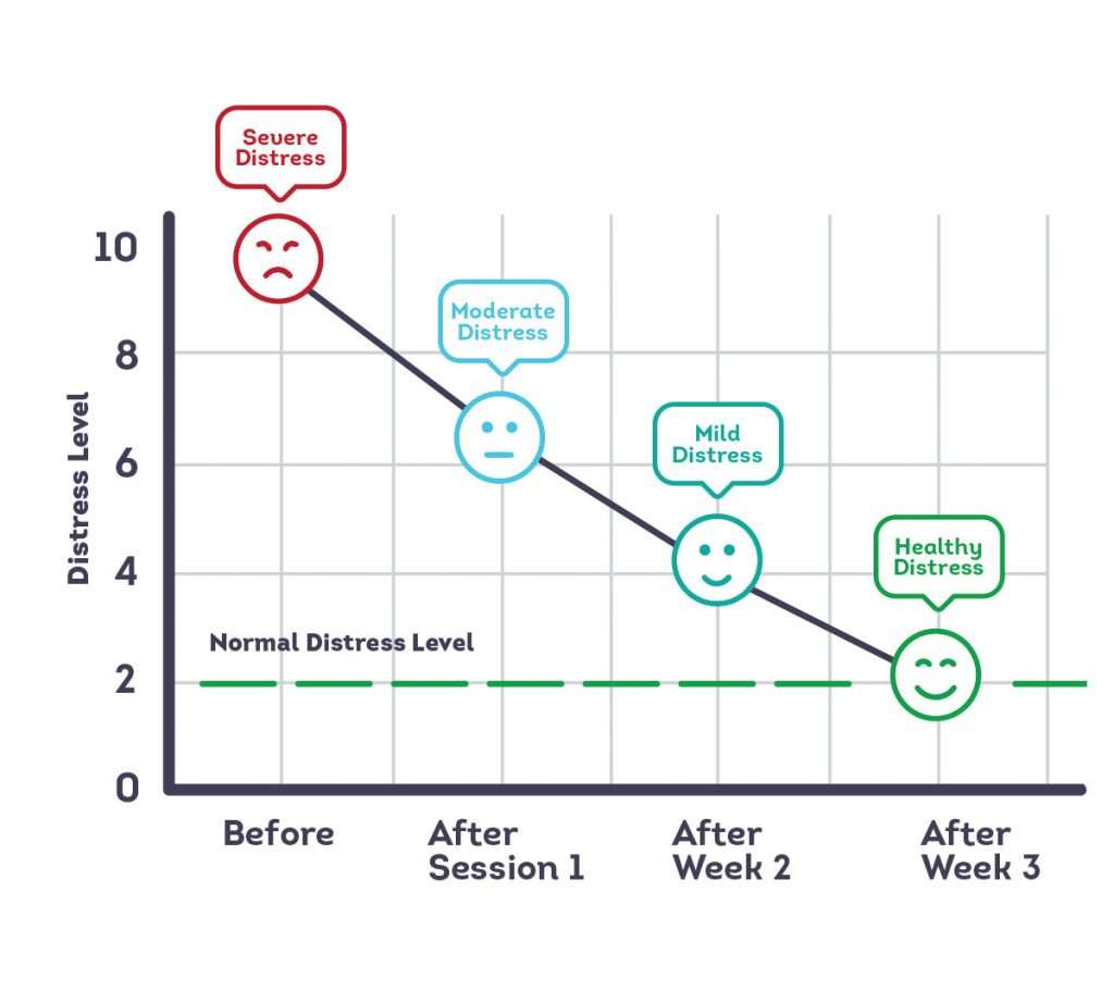 Waji Mental Healthcare Waji-Stress-Chart-1024x922 Waji Relieves PTSD Symptoms. Guaranteed!